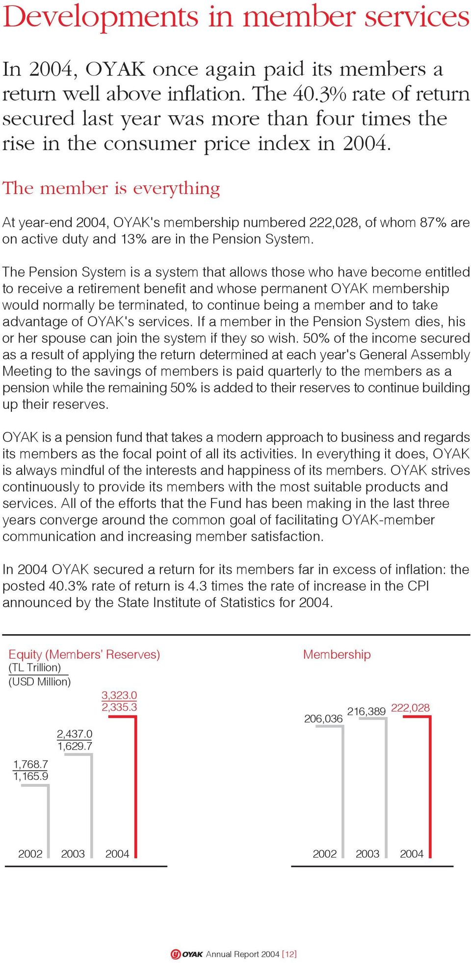 The member is everything At year-end 2004, OYAK's membership numbered 222,028, of whom 87% are on active duty and 13% are in the Pension System.