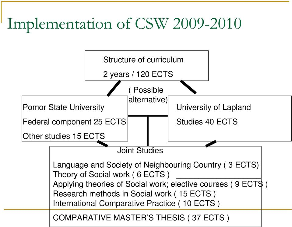 Society of Neighbouring Country ( 3 ECTS) Theory of Social work ( 6 ECTS ) Applying theories of Social work; elective courses