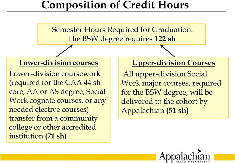elective courses) transfer from a community college or other accredited institution (71 sh) Upper-division Courses All