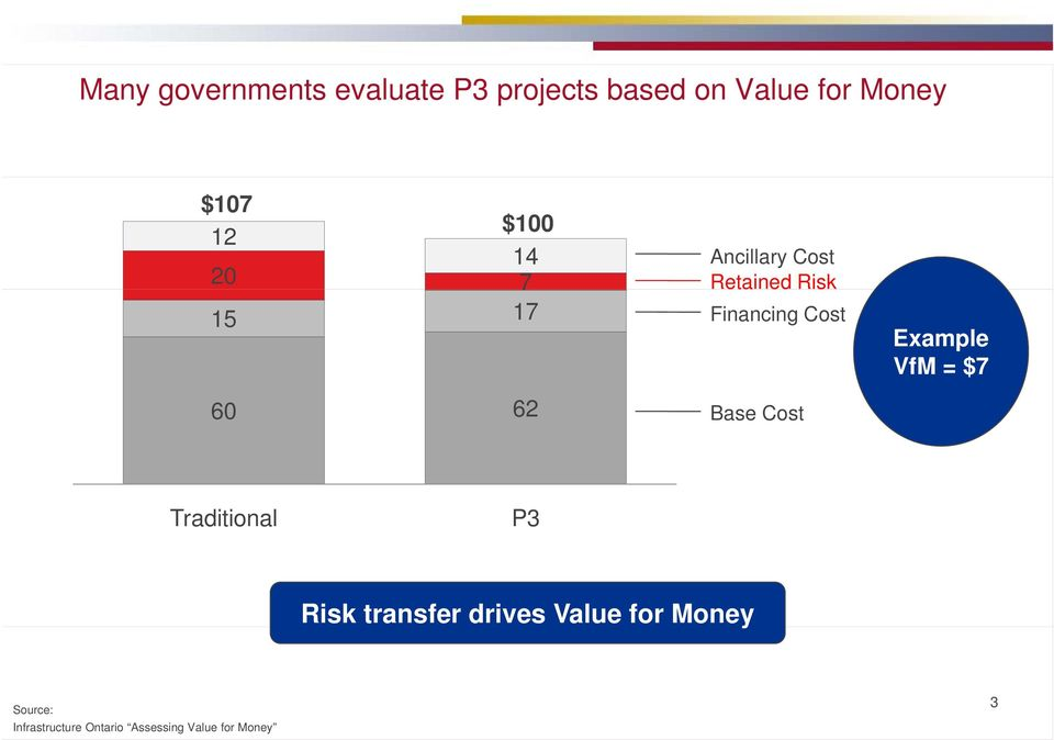 Cost Base Cost Example VfM = $7 Traditional P3 Risk transfer drives