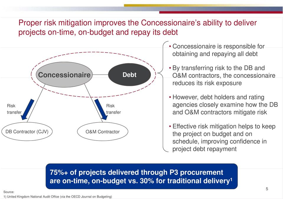 holders and rating agencies closely examine how the DB and O&M contractors mitigate risk Effective risk mitigation helps to keep the project on budget and on schedule, improving confidence in