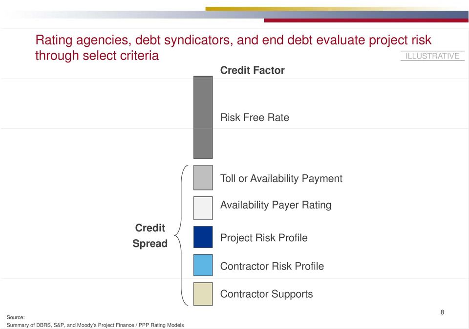 Availability Payer Rating Credit Spread Project Risk Profile Contractor Risk Profile