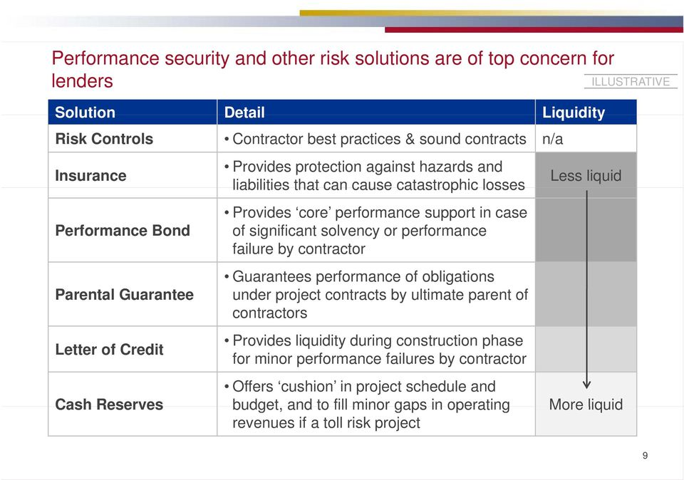 significant solvency or performance failure by contractor Guarantees performance of obligations under project contracts by ultimate parent of contractors Provides liquidity during construction