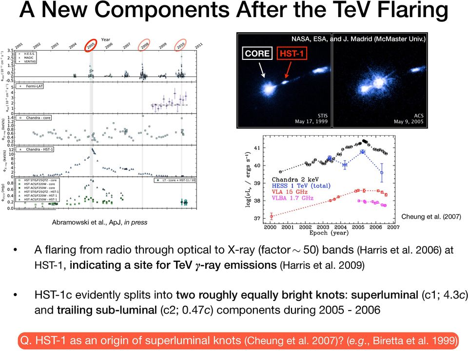 2006) at HST-1, indicating a site for TeV γ-ray emissions (Harris et al.