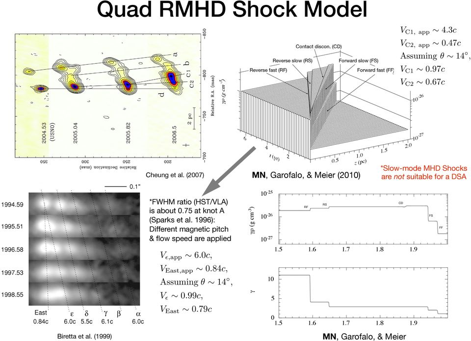 (1999) *Slow-mode MHD Shocks are not suitable for a DSA CD RS RF 10-26 FS FF 10-27 1.5 1.6 1.7 1.8 1.9 1.5 1.6 1.7 1.8 1.9 10! V 0.99c, VEast 0.79c 1.0 z (pc) 0.