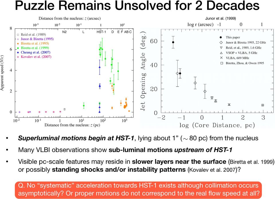 (1999) log r (arcsec) -1 0 1 0 10-2 10-1 1 10 1 10 2 10 3 Distance from the nucleus: z (pc) Superluminal motions begin at HST-1, lying about 1 ( 80 pc) from the nucleus Many VLBI observations show