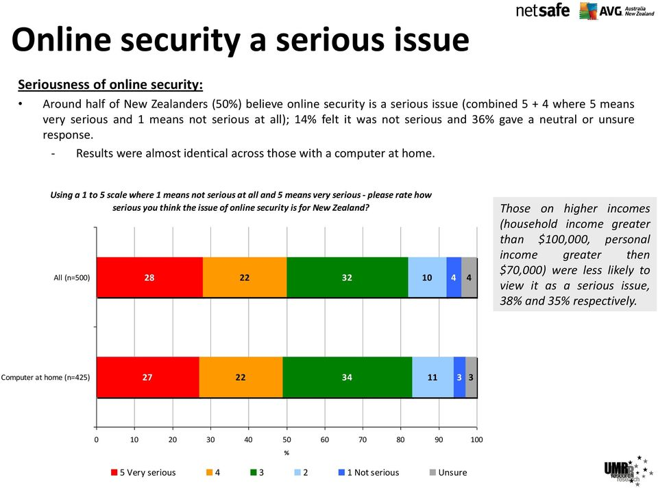 Using a 1 to 5 scale where 1 means not serious at all and 5 means very serious - please rate how serious you think the issue of online security is for New Zealand?