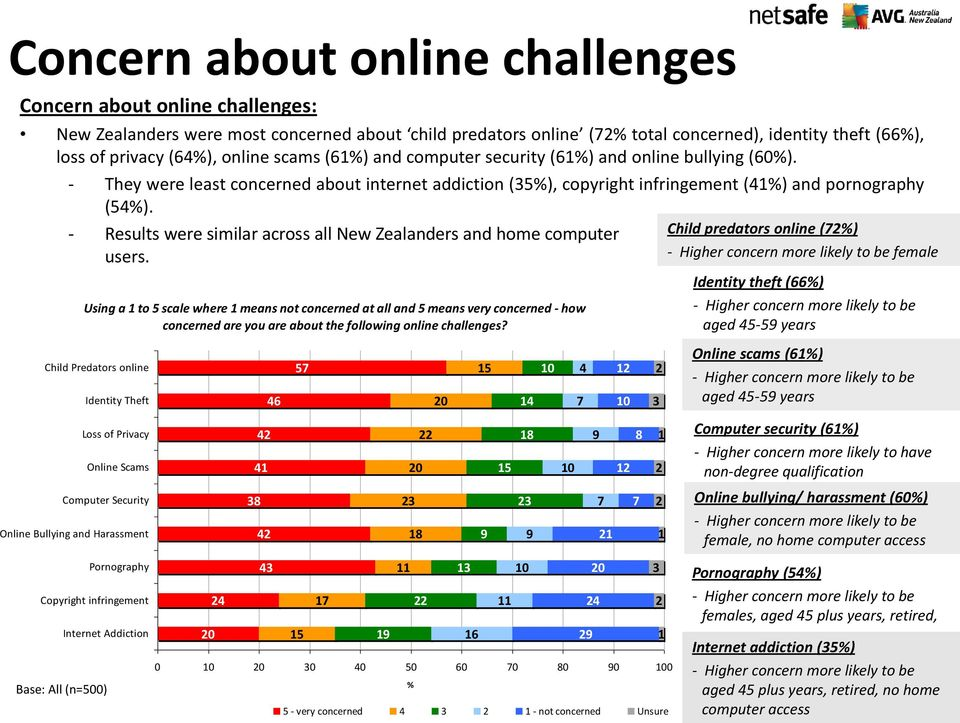 - Results were similar across all New Zealanders and home computer users.