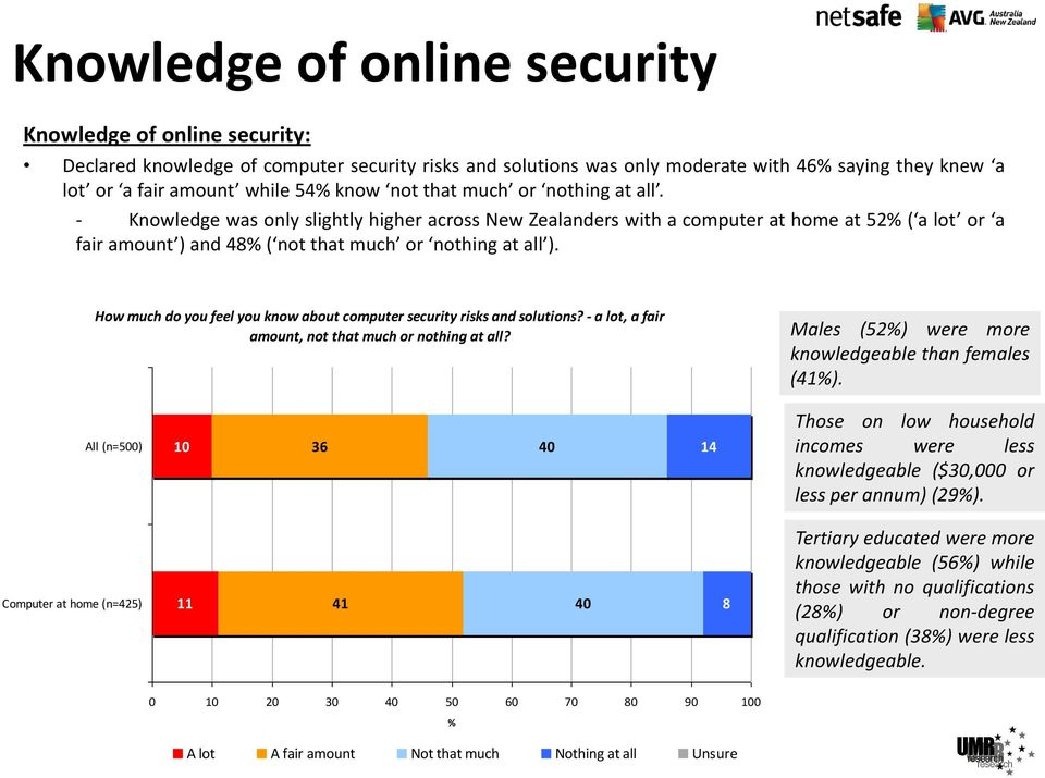 How much do you feel you know about computer security risks and solutions? - a lot, a fair amount, not that much or nothing at all? Males (52%) were more knowledgeable than females (41%).