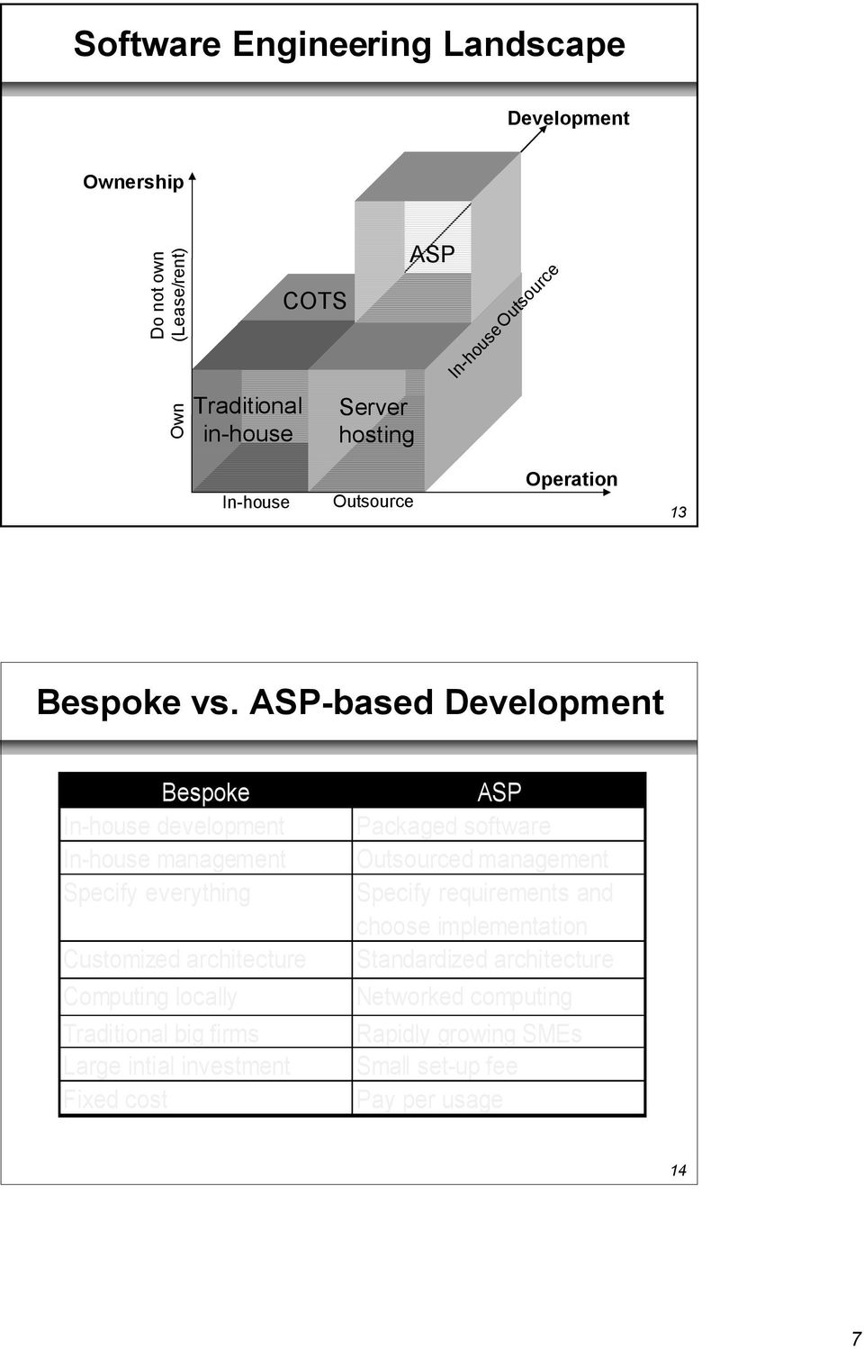 ASP-based Development Bespoke In-house development In-house management Specify everything Customized architecture Computing locally