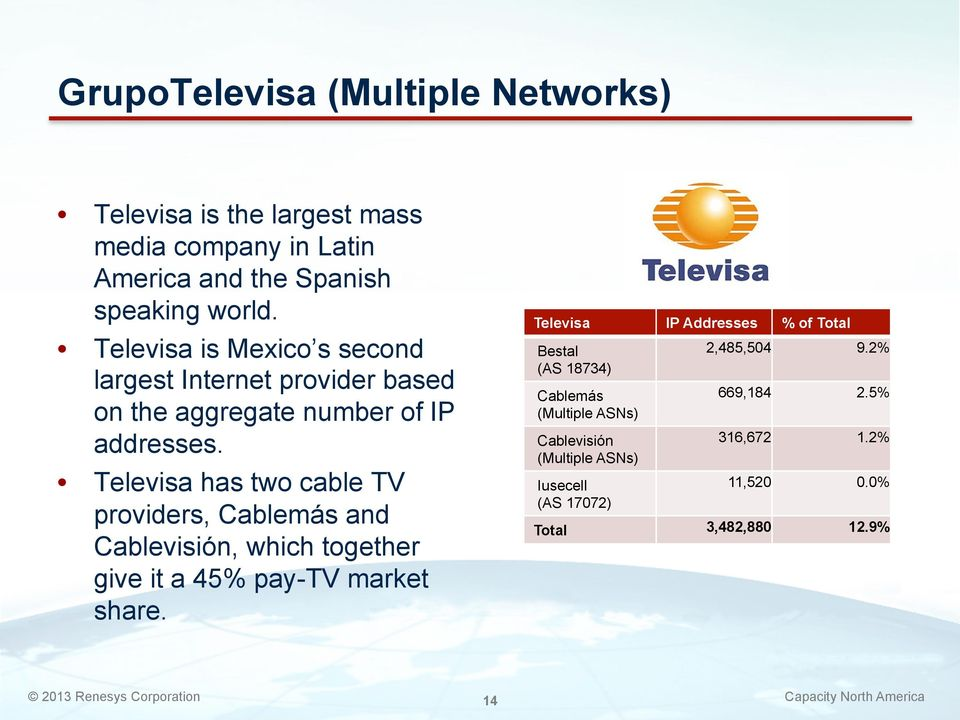 Televisa has two cable TV providers, Cablemás and Cablevisión, which together give it a 45% pay-tv market share.