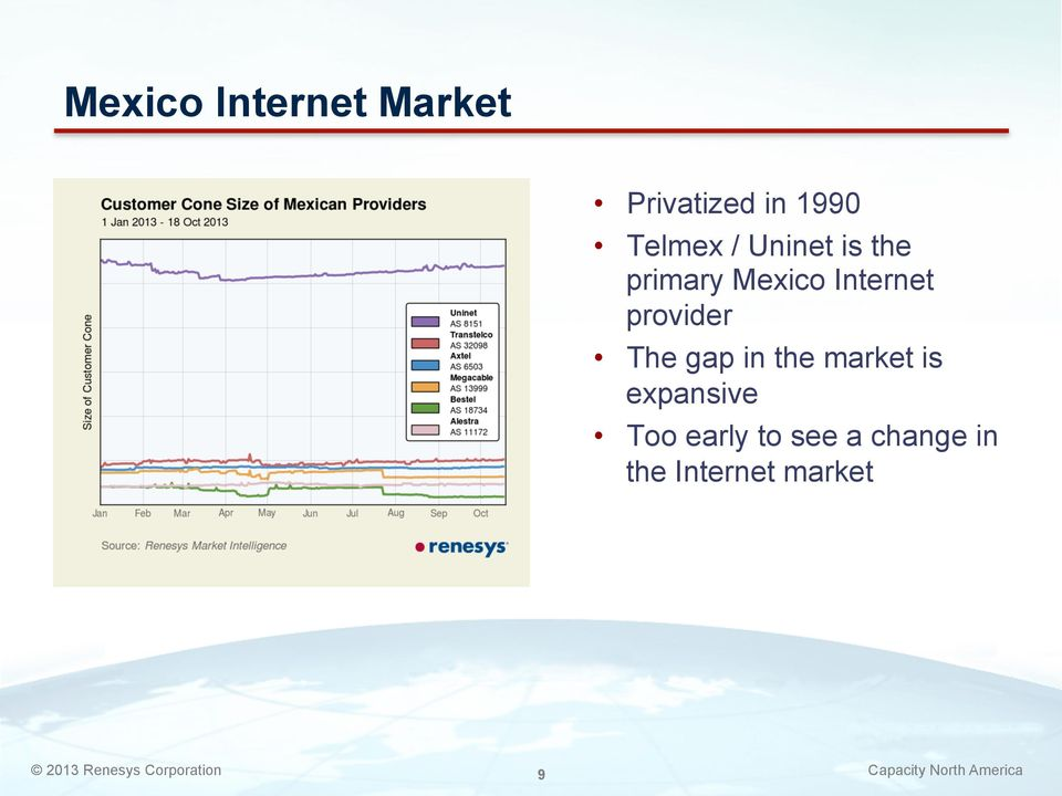 Internet provider The gap in the market is