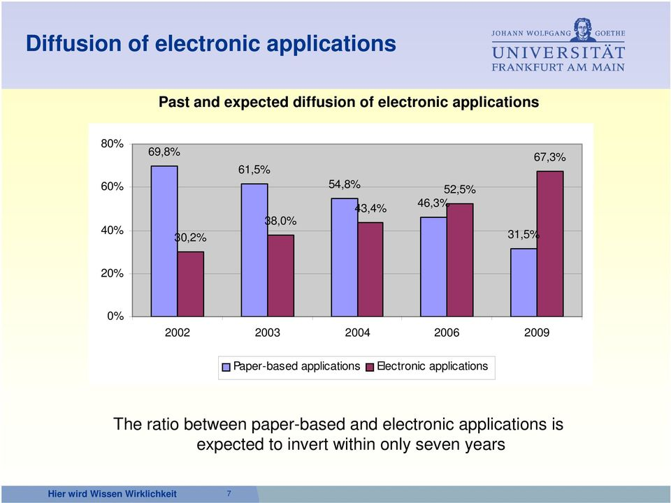 20% 0% 2002 2003 2004 2006 2009 Paper-based applications Electronic applications The