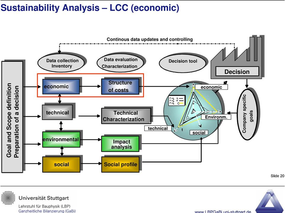 Preparation of a decision economic technical environmental Structure of costs Technical