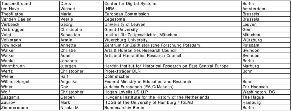 Zeithistorische Forschung Potsdam Potsdam Walker Christie Arts & Humanities Research Council Swindon Walker Adam Arts and Humanities Research Council Swindon Wanka Johanna Berlin Warmbrunn Juergen