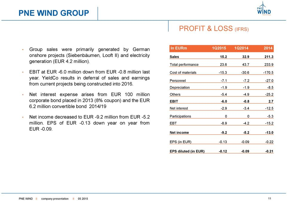 Net interest expense arises from EUR 100 million corporate bond placed in 2013 (8% coupon) and the EUR 6.2 million convertible bond 2014/19 Net income decreased to EUR -9.2 million from EUR -5.