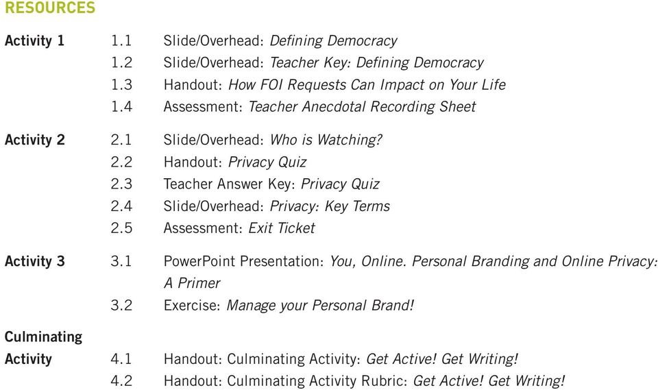 4 Slide/Overhead: Privacy: Key Terms 2.5 Assessment: Exit Ticket Activity 3 3.1 PowerPoint Presentation: You, Online. Personal Branding and Online Privacy: A Primer 3.