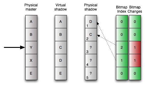 24 Point-in-Time Copy with the Availability Suite of the block on the physical shadow volume from the bitmap, reads the block from there and delivers it to the application or user. Figure 24.