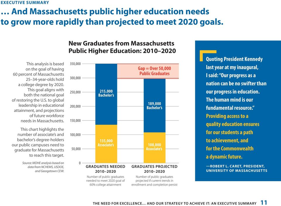 to global leadership in educational attainment, and projections of future workforce needs in Massachusetts.