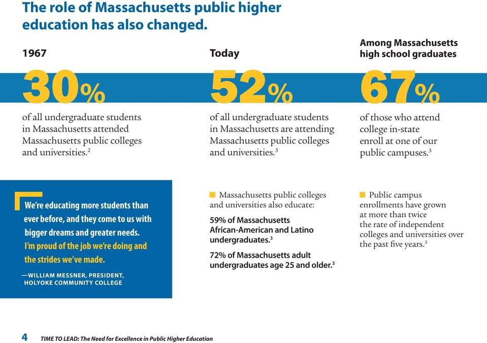2 52% of all undergraduate students in Massachusetts are attending Massachusetts public colleges and universities. 3 67% of those who attend college in-state enroll at one of our public campuses.