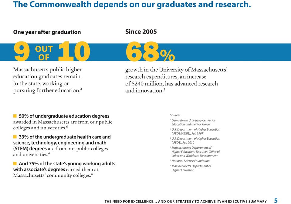 5 50% of undergraduate education degrees awarded in Massachusetts are from our public colleges and universities.