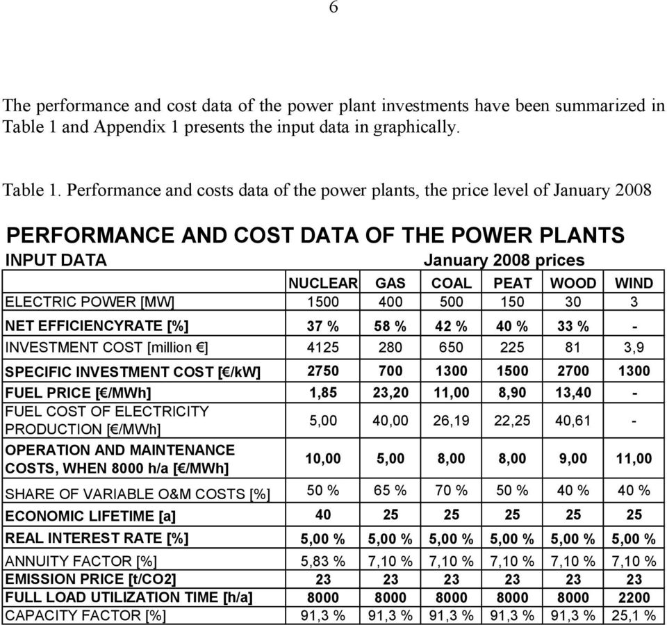 Performance and costs data of the power plants, the price level of January 28 PERFORMANCE AND COST DATA OF THE POWER PLANTS INPUT DATA January 28 prices NUCLEAR GAS COAL PEAT WOOD WIND ELECTRIC POWER
