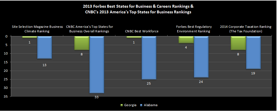 USA Business Climate Rankings Georgia vs. Alabama Georgia s Business Climate was named number 1 in the nation by Site Selection Magazine (Site Selection Magazine, November 2013).