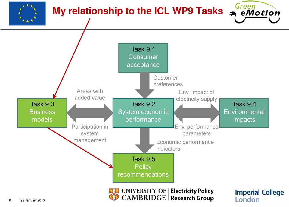 preferences Task 9.2 System economic performance Env. impact of electricity supply Env.