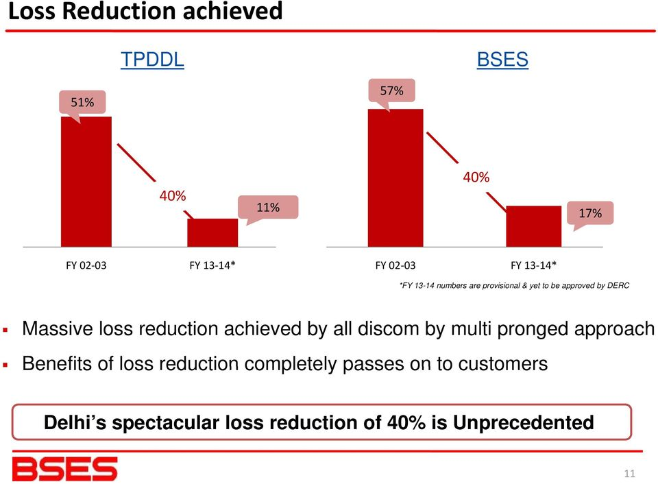 reduction achieved by all discom by multi pronged approach Benefits of loss reduction