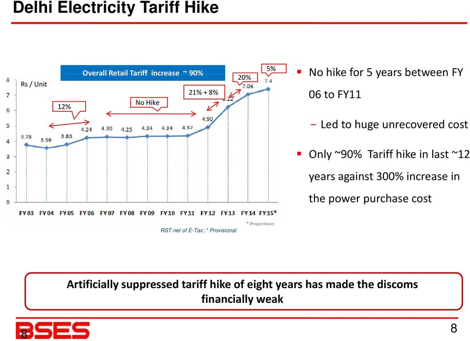 hike in last ~12 years against 300% increase in the power purchase cost RST net of E-Tax; *