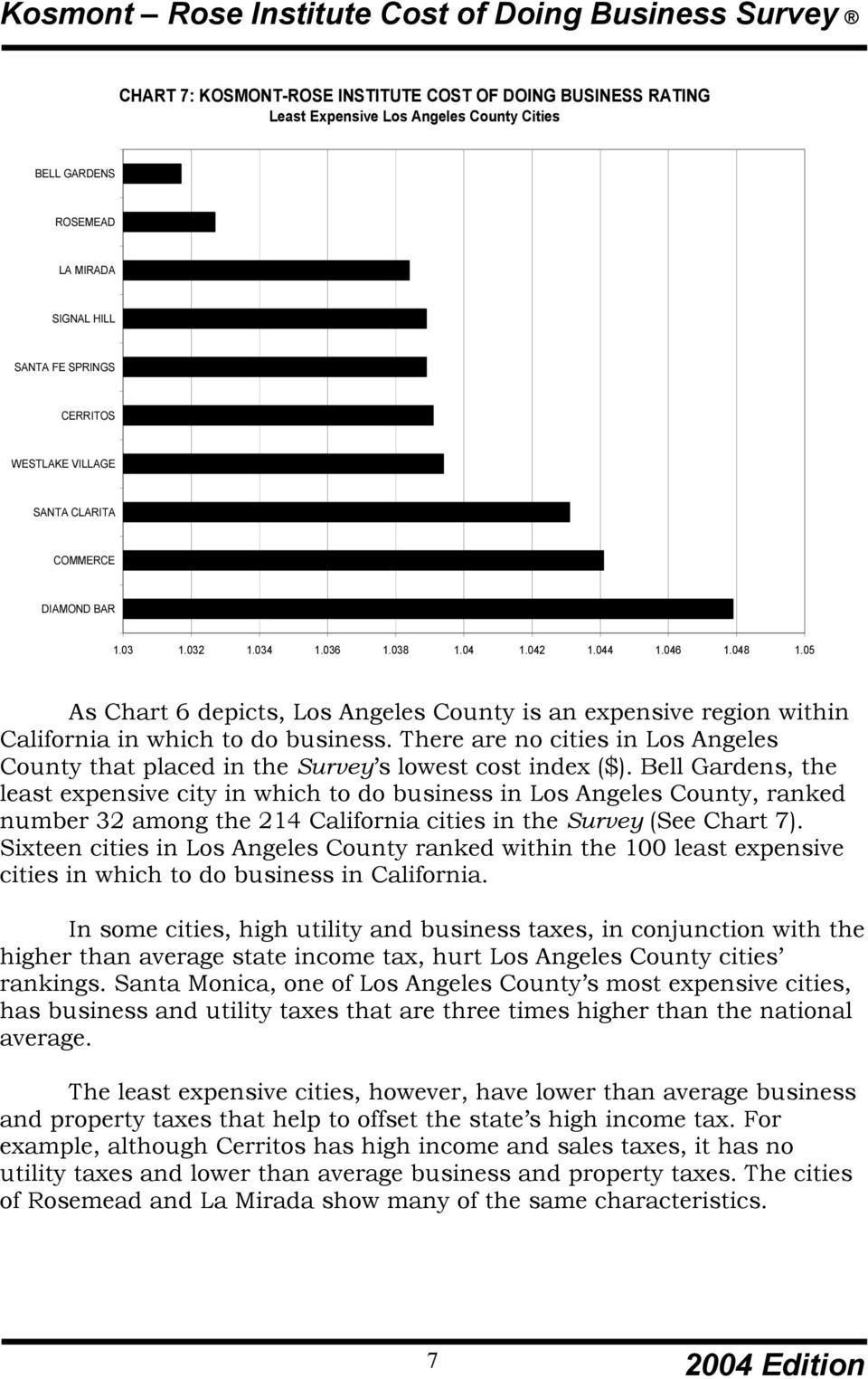 There are no cities in Los Angeles County that placed in the Survey s lowest cost index ($).