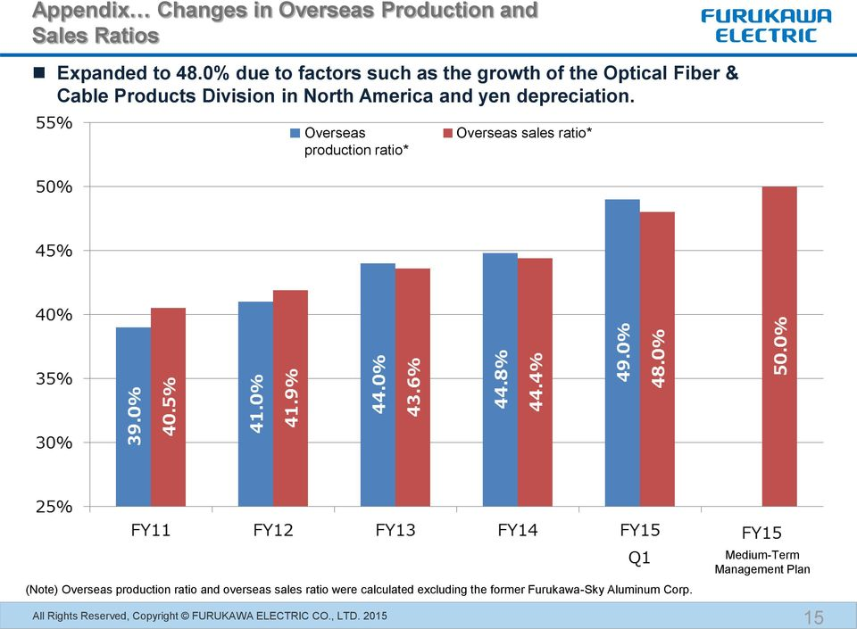Overseas production ratio* Overseas sales ratio* Note: (Note) The Overseas overseas production production ratio ratio and and