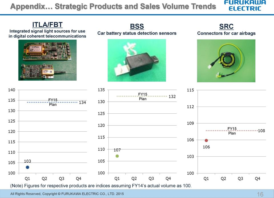 detection sensors SRC Connectors for car airbags FY15 Plan FY15 Plan FY15 Plan