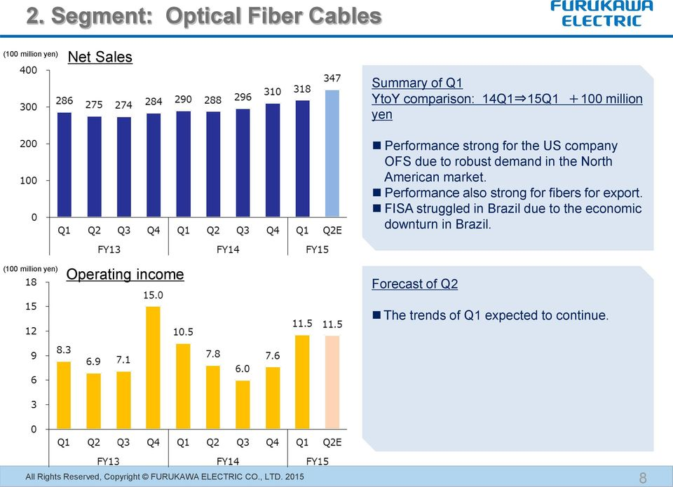 American market. Performance also strong for fibers for export.
