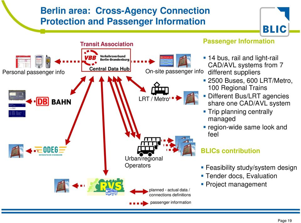 LRT / Metro Different Bus/LRT agencies share one CAD/AVL system Trip planning centrally managed region-wide same look and feel Urban/regional Operators