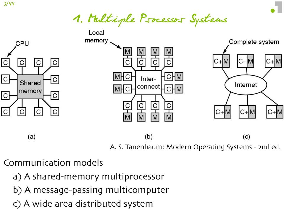 "A shared(memory multiprocessor"" b+ A message(passing"