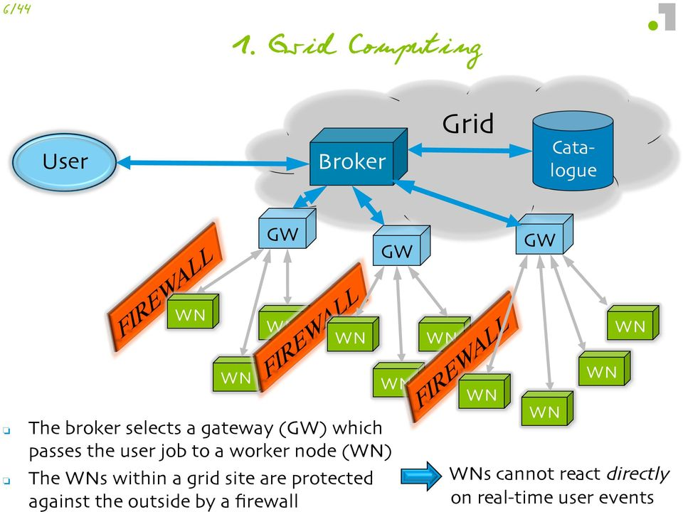broker selects a gateway (GW) which passes the user job to a worker node