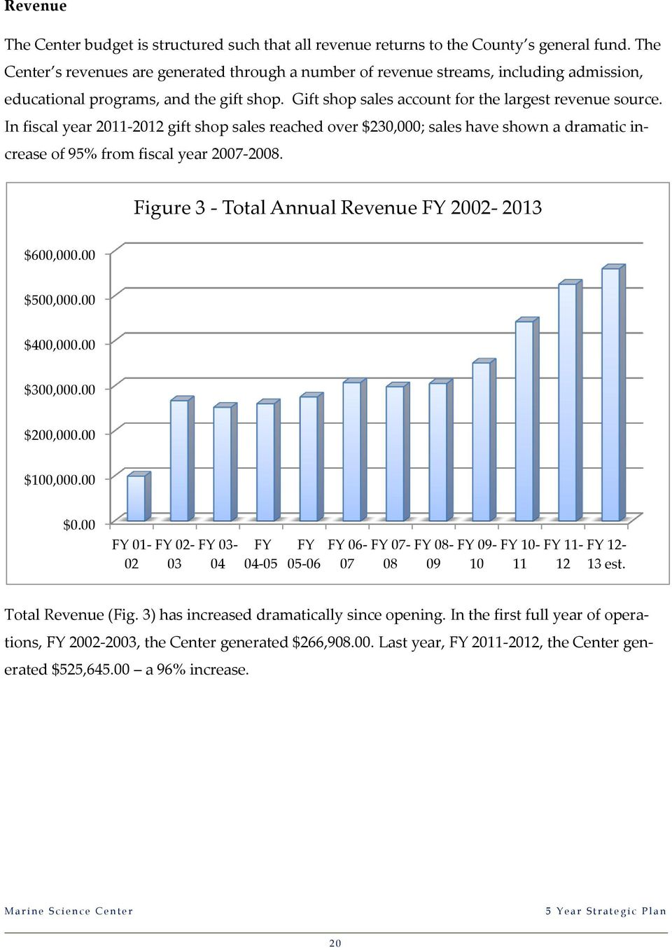 In fiscal year 2011-2012 gift shp sales reached ver $230,000; sales have shwn a dramatic increase f 95% frm fiscal year 2007-2008. Figure 3 - Ttal Annual Revenue FY 2002-2013 $600,000.00 $500,000.