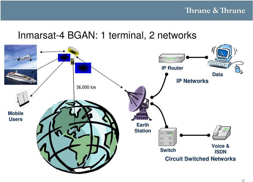 000 km IP Router IP Networks Data