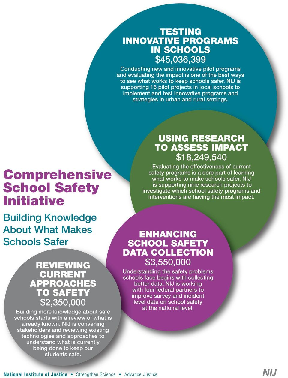 USING RESEARCH TO ASSESS IMPACT $18,249,540 Comprehensive School Safety Initiative Building Knowledge About What Makes Schools Safer REVIEWING CURRENT APPROACHES TO SAFETY $2,350,000 Building more