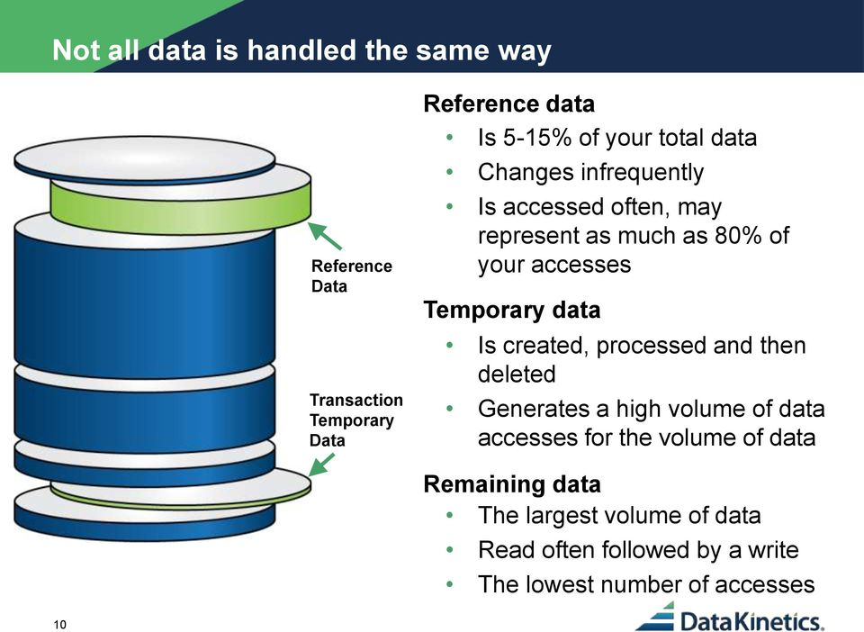 Temporary data Is created, processed and then deleted Generates a high volume of data accesses for the