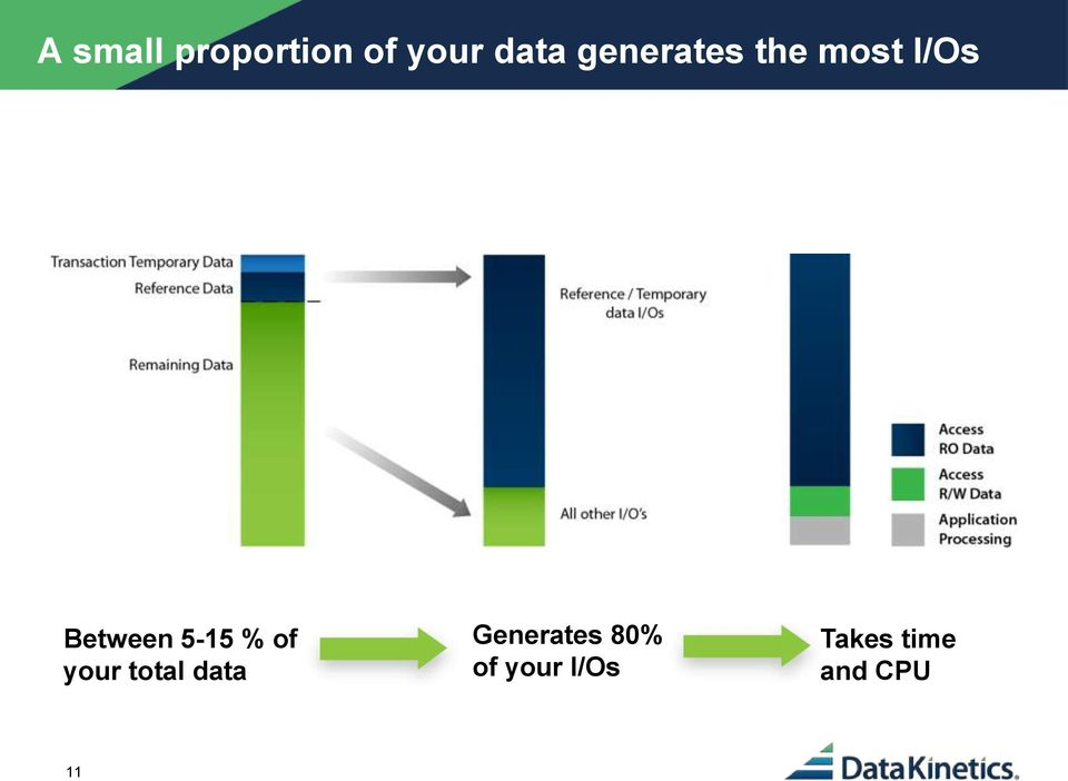 5-15 % of your total data