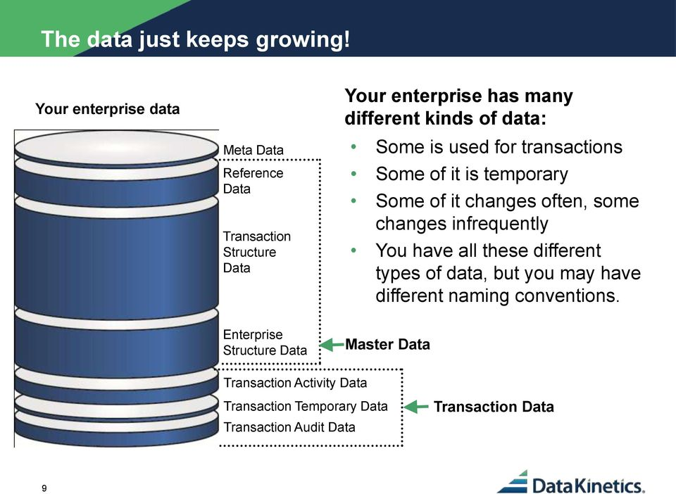 Data Some is used for transactions Some of it is temporary Some of it changes often, some changes infrequently You have
