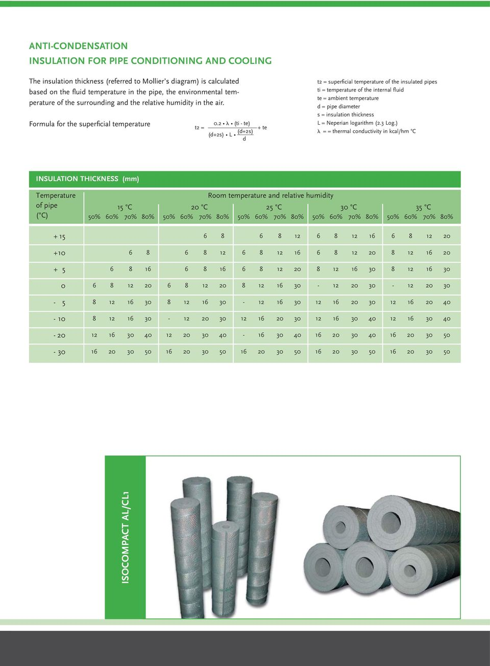 2 (ti te) t2 = (d+2s) L (d+2s) d + te t2 = superficial temperature of the insulated pipes ti = temperature of the internal fluid te = ambient temperature d = pipe diameter s = insulation thickness L