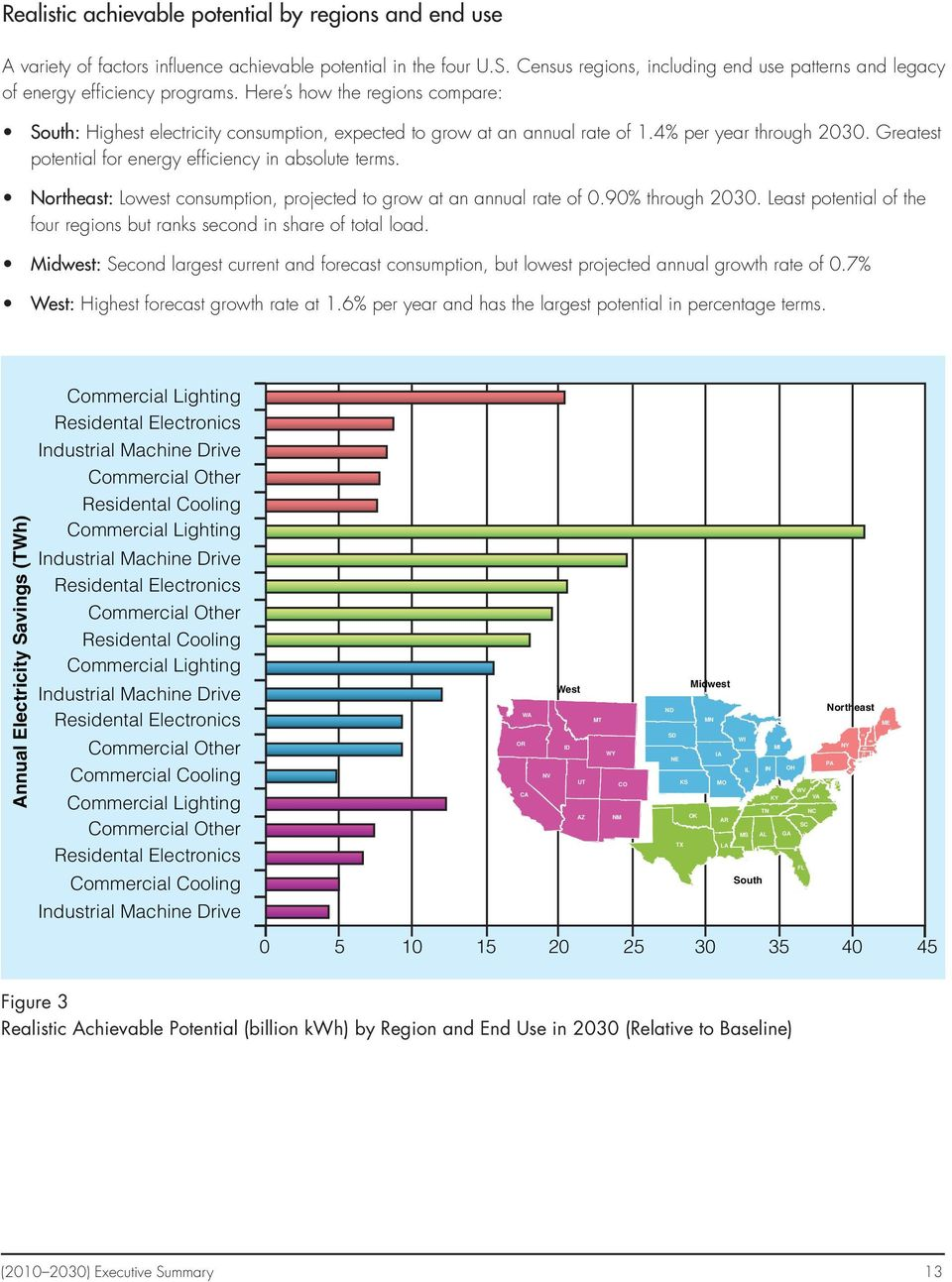 4% per year through 2030. Greatest potential for energy efficiency in absolute terms. Northeast: Lowest consumption, projected to grow at an annual rate of 0.90% through 2030.