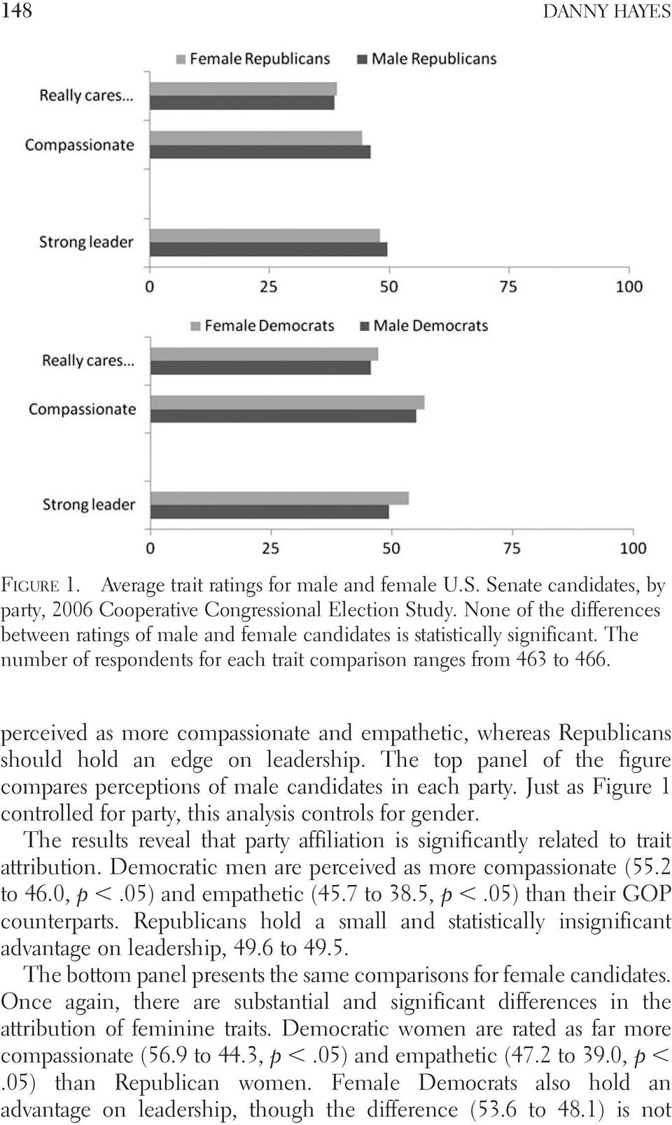 perceived as more compassionate and empathetic, whereas Republicans should hold an edge on leadership. The top panel of the figure compares perceptions of male candidates in each party.