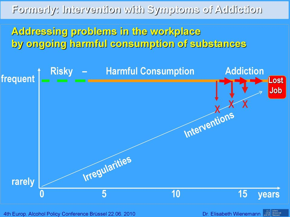 harmful consumption of substances frequent Risky