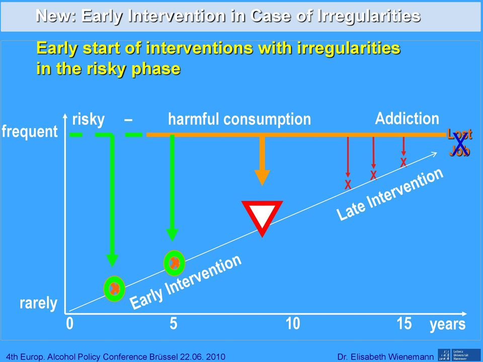 the risky phase frequent risky harmful consumption