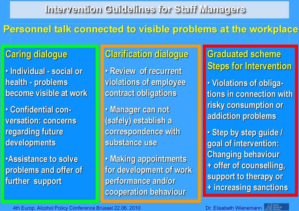 Manager can not (safely) establish a correspondence with substance use Making appointments for development of work performance and/or cooperation behaviour Graduated scheme Steps for Intervention