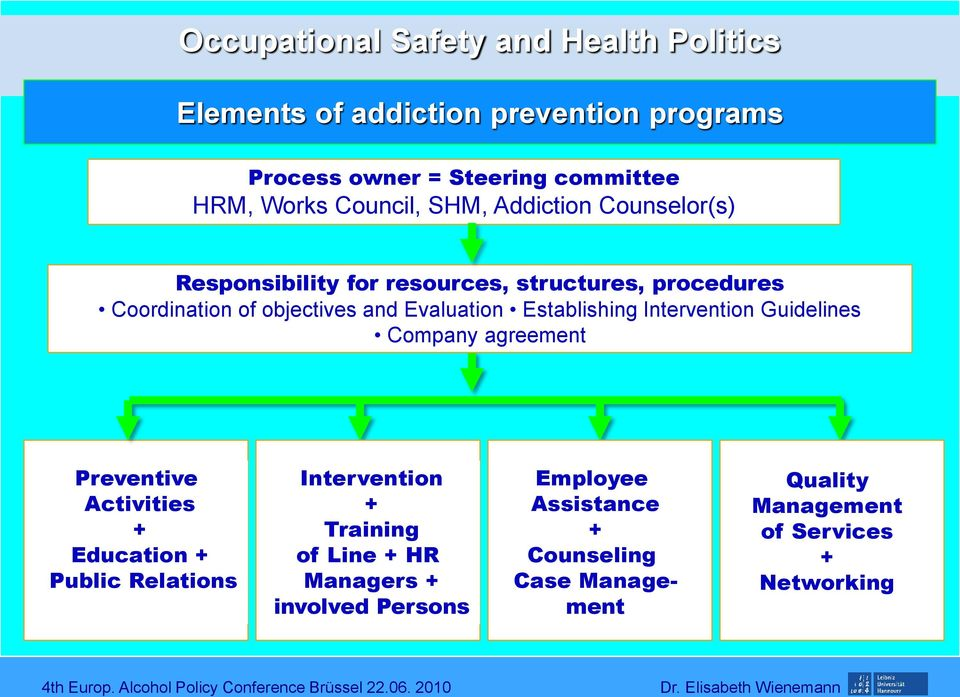Establishing Intervention Guidelines Company agreement Preventive Activities + Education + Public Relations Intervention + Training